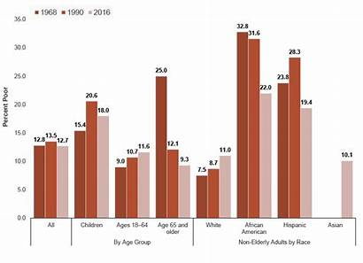 Poverty Rates Measured Age Official Racial Ethnic