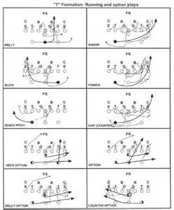 T Formation Youth Football Plays