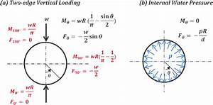 Structural Solutions To Calculate Circumferential  Hoop  Forces And