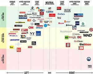 Chart Of Media Bias And Quality I Found