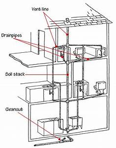 drain waste vent plumbing systems With plumbing system diagram plumbing system diagram