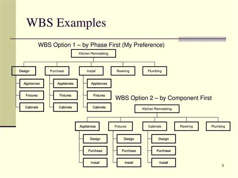 Work Breakdown Structure (WBS)   ppt download