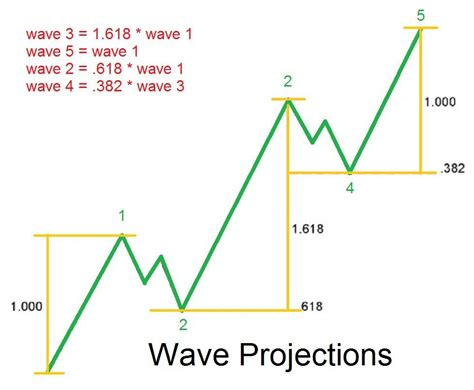 apply elliott wave theory   trading  show