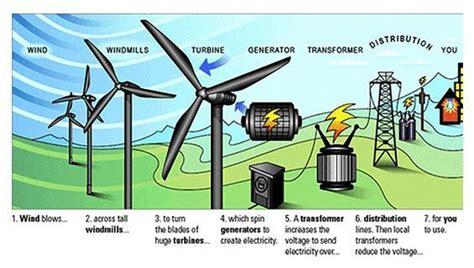 Wind Turbine Usage Diagram Energy Infographics