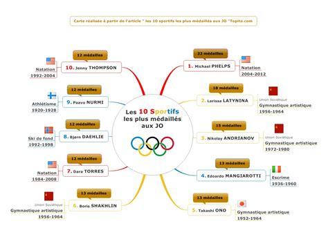 les jeux olympiques modernes jeux olympiques archives le du management visuel