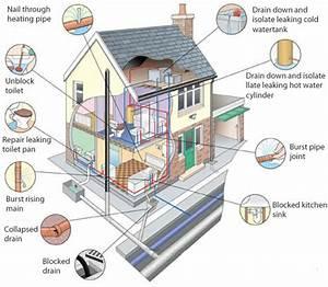 Best Residential Plumbing Diagrams House