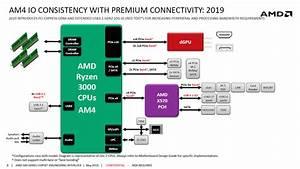 Amd X570 Unofficial Platform Diagram Revealed  Chipset