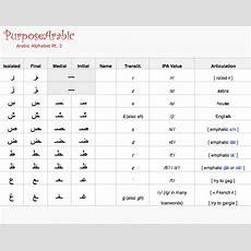 Arabic Alphabet For Beginners Pt 2