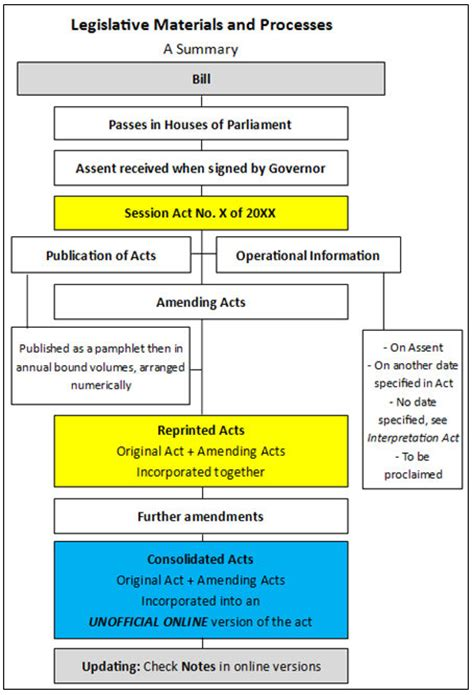 1 Legislation Overview  Migration Agents' Legislation Lesson  Subject Guides At Murdoch