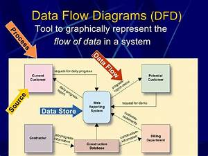 Data Flow Diagram System Analysis Design