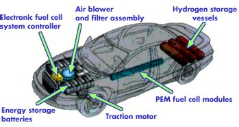 Toyotum Car Engine Diagram by This Fuel Cell Slurps Gasoline