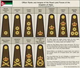 Army Officer Rank Insignia