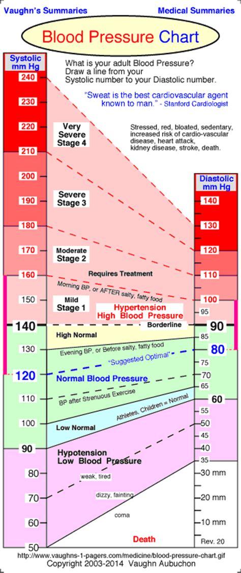 blood pressure chart normal blood pressure range