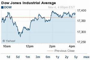 Dow Jones Today Gains 17 Points Despite Plunging Energy Stocks Here39s Why