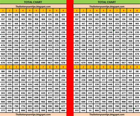 lottery vip tips thai lottery yearly chart 1969 kerala lottery