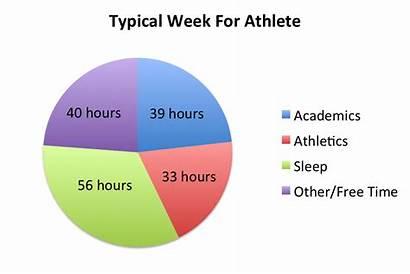 Job Athletes College Athletics Athlete Student Chart
