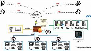 Visio Stencils  Network Diagram With Firewall  Ips  Email