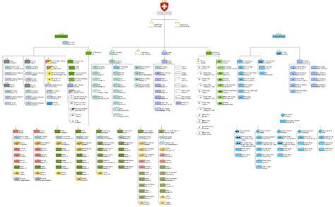 hierarchie cuisine armée suisse wikipédia