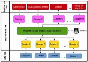 Platform Architecture Diagram