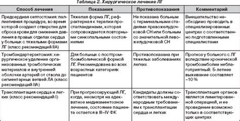 Показания и противопоказания к использованию, левитры