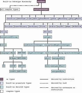 Xml Schema Part 2  Datatypes