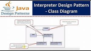 Interpreter Design Pattern - Class Diagram