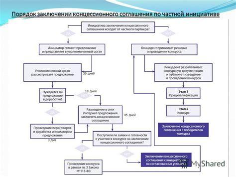 Письмо фас россии от № рп8669418 о практике применения концессионного законодательства при заключении.
