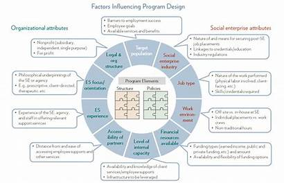 Program Structure Factors Designing Employee Influencing Factor