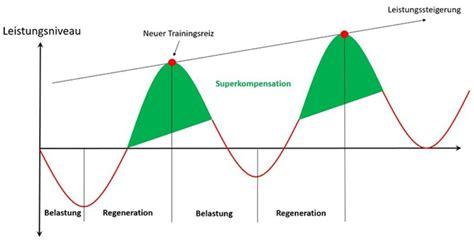Superkompensation und Regeneration - Viele Tipps von SportScheck