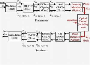 Analysis Of The Effect Of Vignetting On Mimo Optical Wireless Systems Using Spatial Ofdm