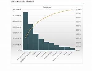 Cost Analysis With Pareto Chart