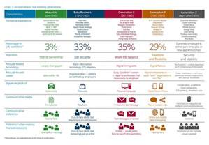 Generation Z Generational Differences Chart