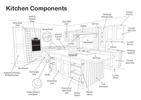 kitchen cabinets parts names kitchen components diagram 6308