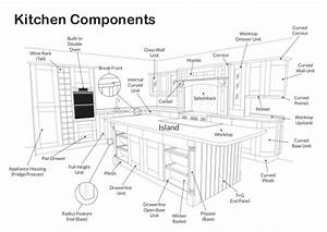 Kitchen Components Diagram
