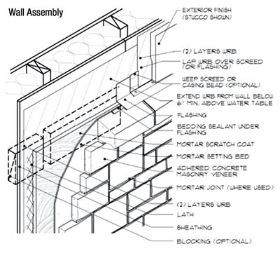 planning  manufactured stone veneer project csi