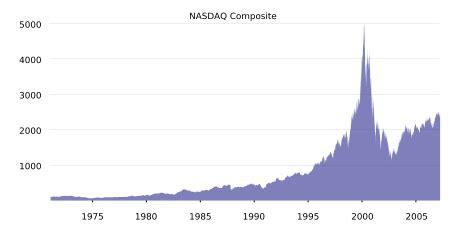 Where capital market logistics are. Nasdaq Composite Index-- History and the Market