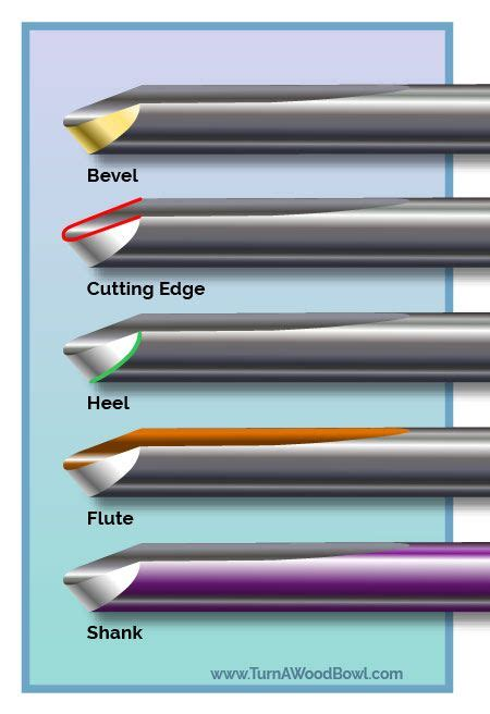 bowl gouge sharpening techniques step  step