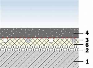 Warmwasser Fußbodenheizung Trockensystem : ikz haustechnik ~ Sanjose-hotels-ca.com Haus und Dekorationen
