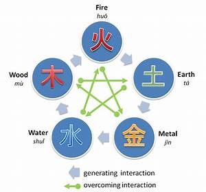 Five Powers