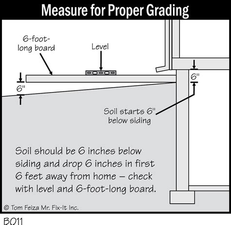 prefabricated concrete walls grading foundation diagrams accurate basement repair
