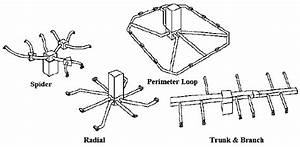 Various Supply Duct Configurations