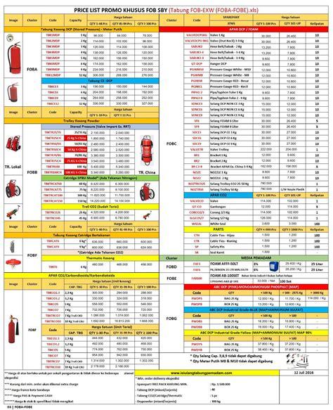 Harga Dan Merek Bra penjelasan lengkap jenis apar dari merek tipe dan kode