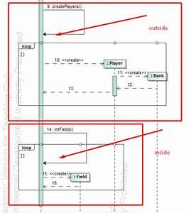 Uml Sequence Diagram Call-to-self-loop