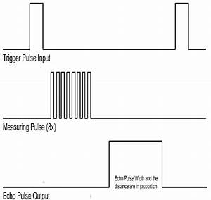 Timing Diagram To Explain The Working Of An Ultrasonic