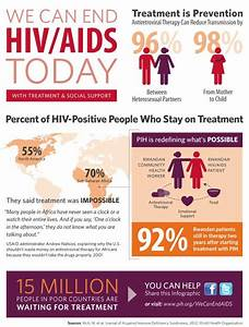 17 best HIV/AIDS Infographics images on Pinterest | Hiv ...