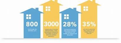 Transitional Living Program Shelter Advocacy Children Need