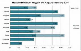 Minimum Wage in the Apparel Industry Continues to Rise in Most Asian      Minimum