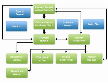 Escalation Process Call Flow Chart Support Level