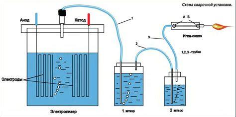 Как сделать по схеме сухой генератор водорода своими руками