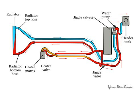 How Calculate The Concentration Coolant Car